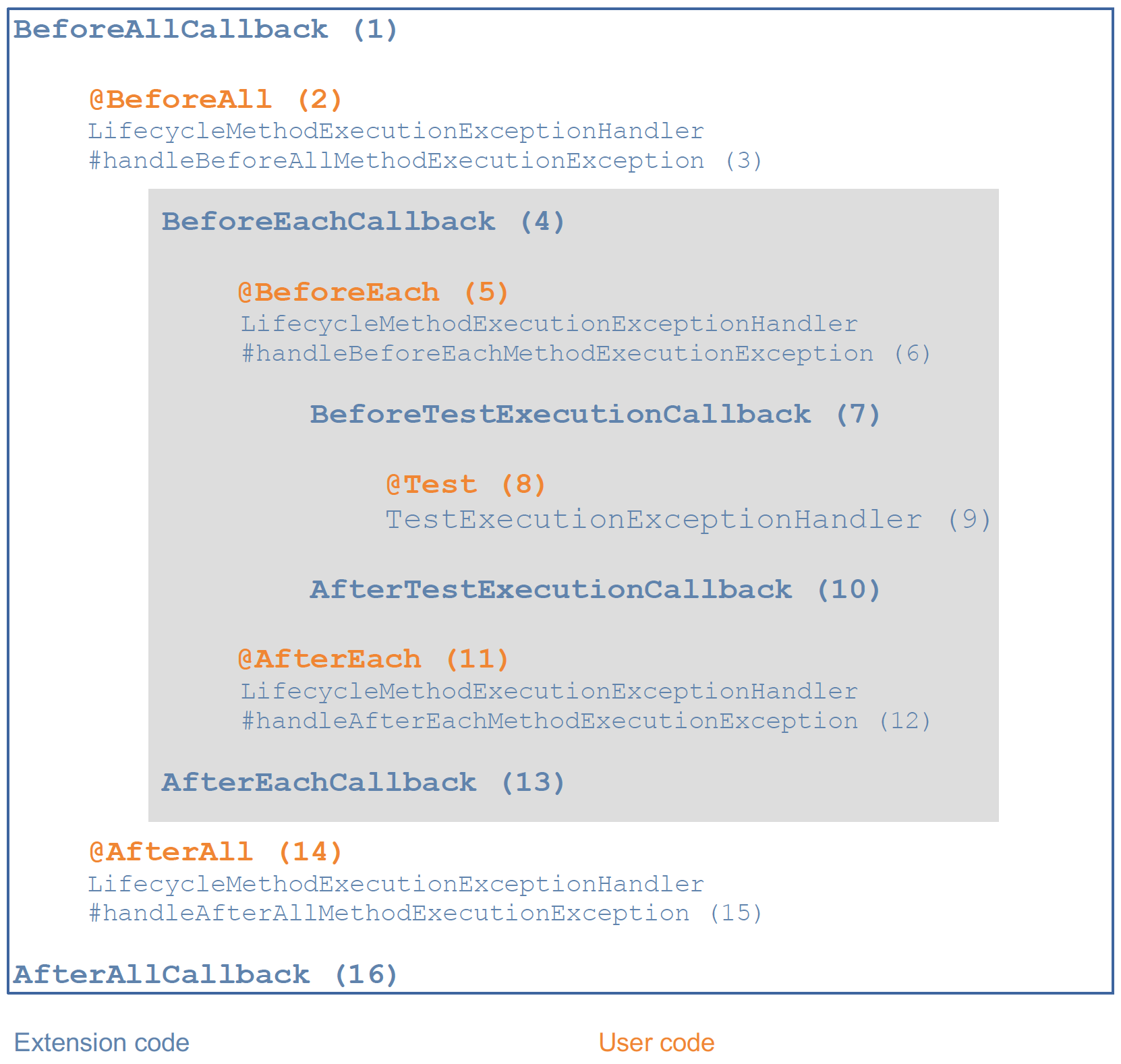 junit 5 test lifecycle